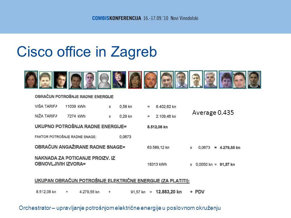 Orchestrator – upravljanje potrošnjom električne energije u poslovnom okruženju Cisco office in Zagreb Average 0.435