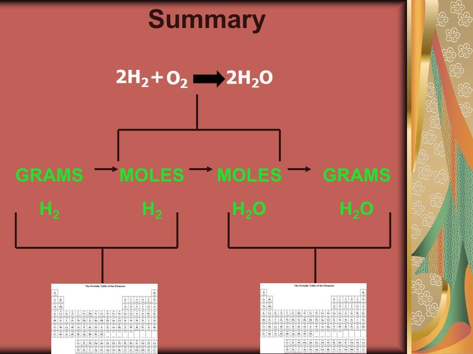 GRAMS H 2 MOLES H 2 MOLES H 2 O GRAMS H 2 O + O2O2 2H 2 O 2H 2 Summary