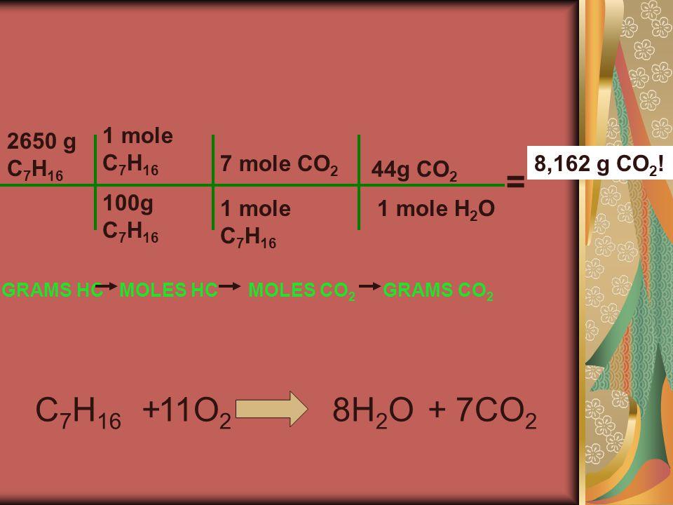 2650 g C 7 H 16 100g C 7 H 16 1 mole C 7 H 16 GRAMS HCMOLES HC 1 mole C 7 H 16 7 mole CO 2 MOLES CO 2 1 mole H 2 O 44g CO 2 GRAMS CO 2 = 8,162 g CO 2 .