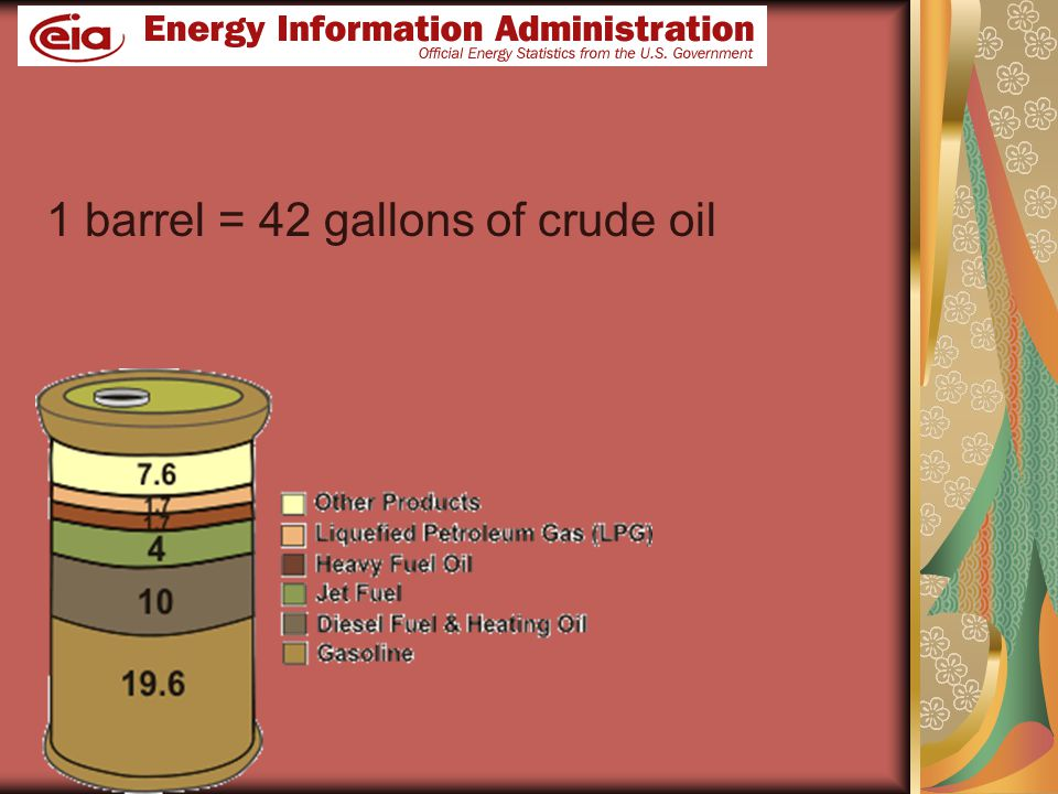 1 barrel = 42 gallons of crude oil
