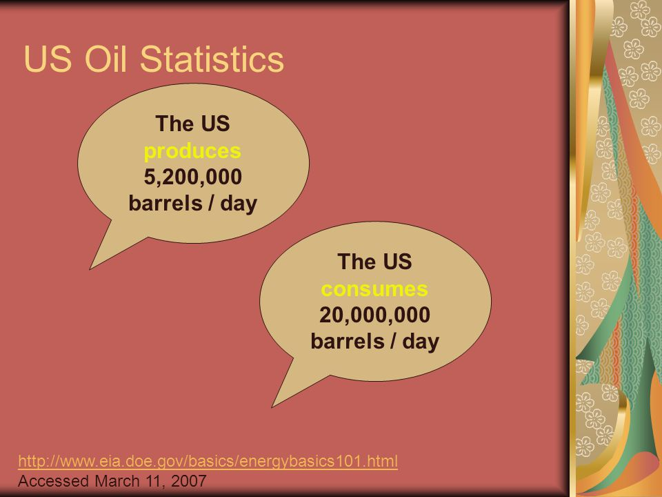 US Oil Statistics The US produces 5,200,000 barrels / day http://www.eia.doe.gov/basics/energybasics101.html Accessed March 11, 2007 The US consumes 20,000,000 barrels / day
