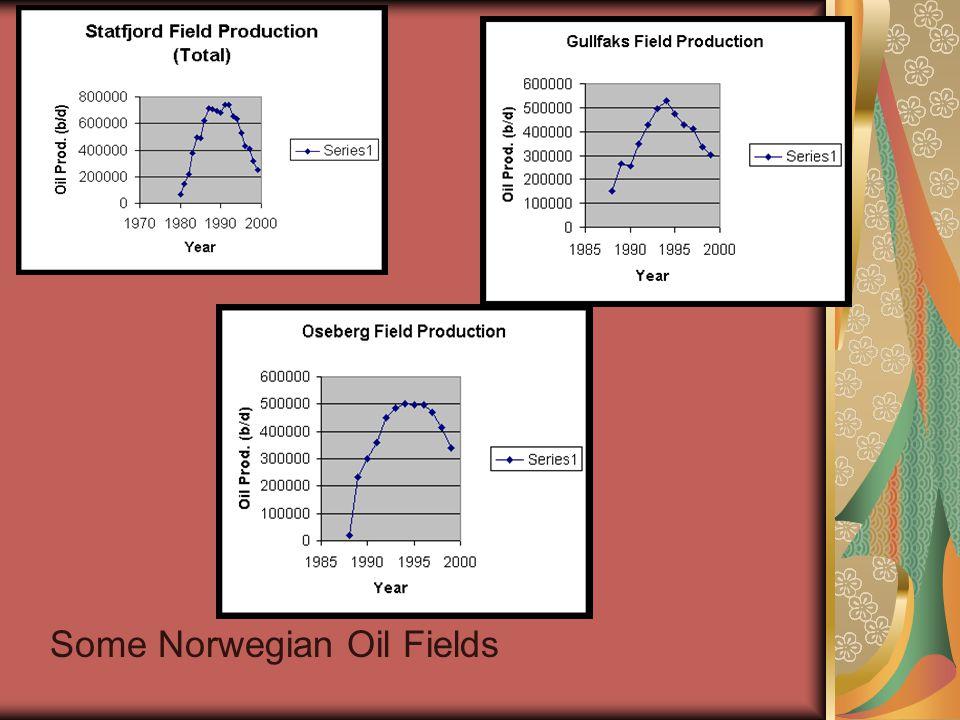 Some Norwegian Oil Fields