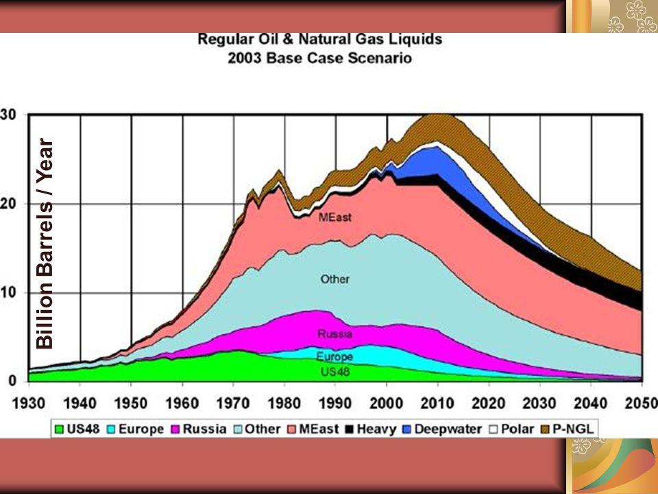 Billion Barrels / Year