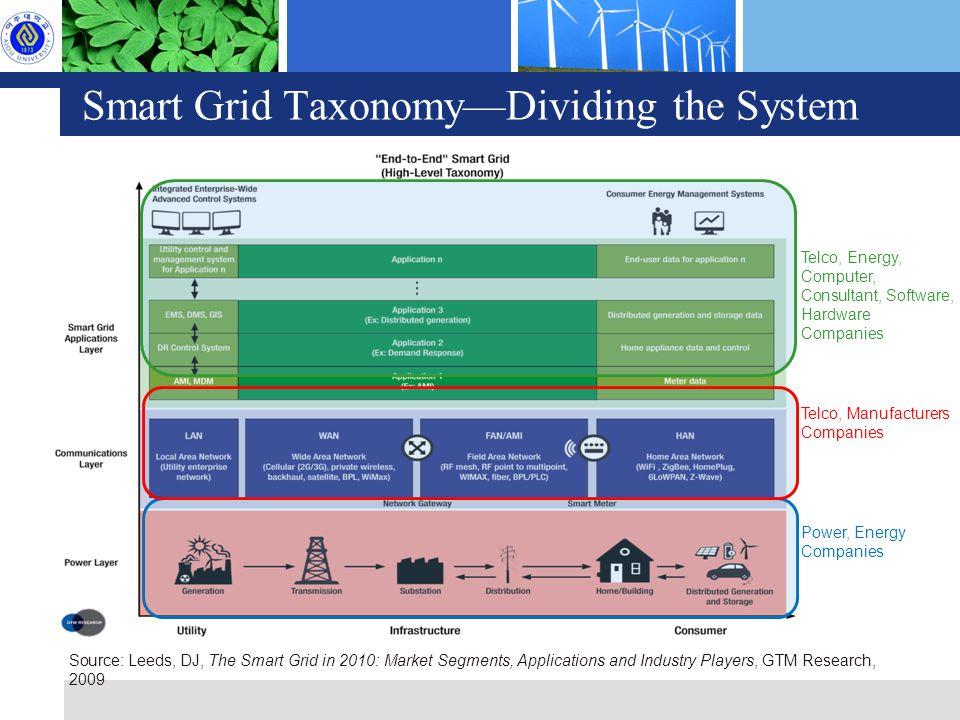 Smart Grid Taxonomy—Dividing the System Source: Leeds, DJ, The Smart Grid in 2010: Market Segments, Applications and Industry Players, GTM Research, 2009 Telco, Manufacturers Companies Power, Energy Companies Telco, Energy, Computer, Consultant, Software, Hardware Companies