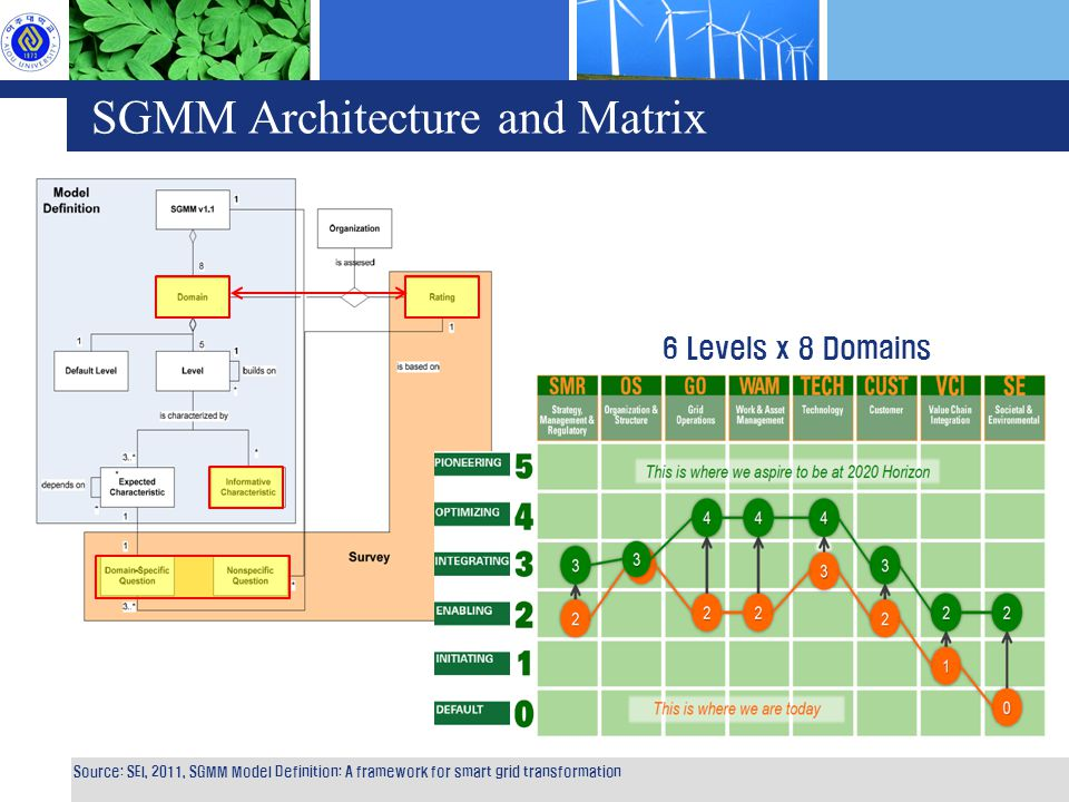 SGMM Architecture and Matrix 6 Levels x 8 Domains Source: SEI, 2011, SGMM Model Definition: A framework for smart grid transformation