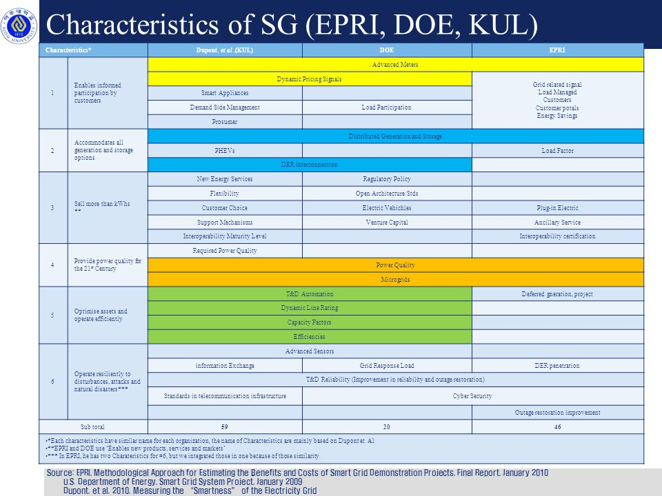 Characteristics of SG (EPRI, DOE, KUL) Source: EPRI, Methodological Approach for Estimating the Benefits and Costs of Smart Grid Demonstration Projects, Final Report, January 2010 U.S.