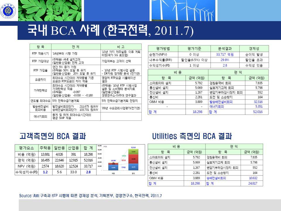 국내 BCA 사례 ( 한국전력, 2011.7) 고객측면의 BCA 결과Utilities 측면의 BCA 결과 Source: AMI 구축과 RTP 시행에 따른 경제성 분석, 기획본부, 경영연구소, 한국전력, 2011.7
