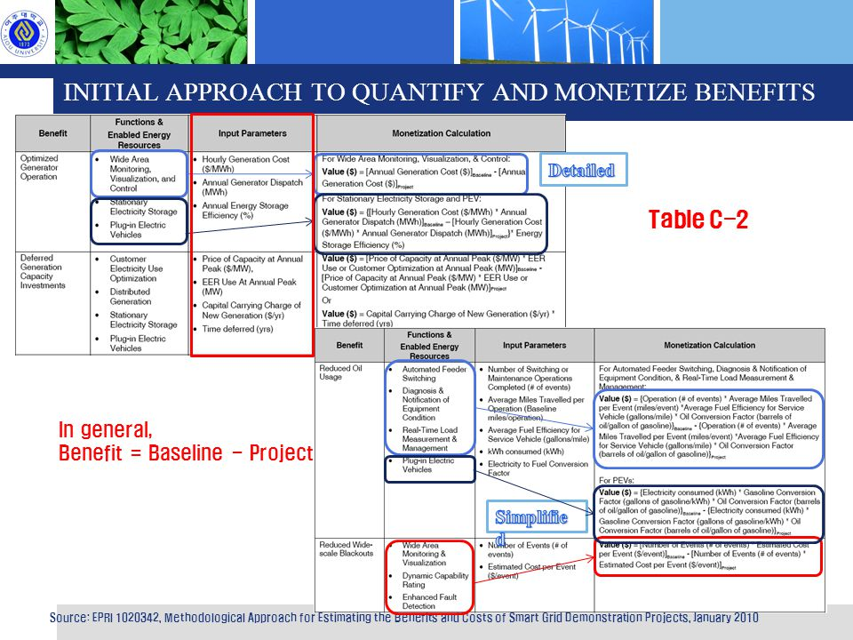INITIAL APPROACH TO QUANTIFY AND MONETIZE BENEFITS Source: EPRI 1020342, Methodological Approach for Estimating the Benefits and Costs of Smart Grid Demonstration Projects, January 2010 Table C-2 In general, Benefit = Baseline - Project