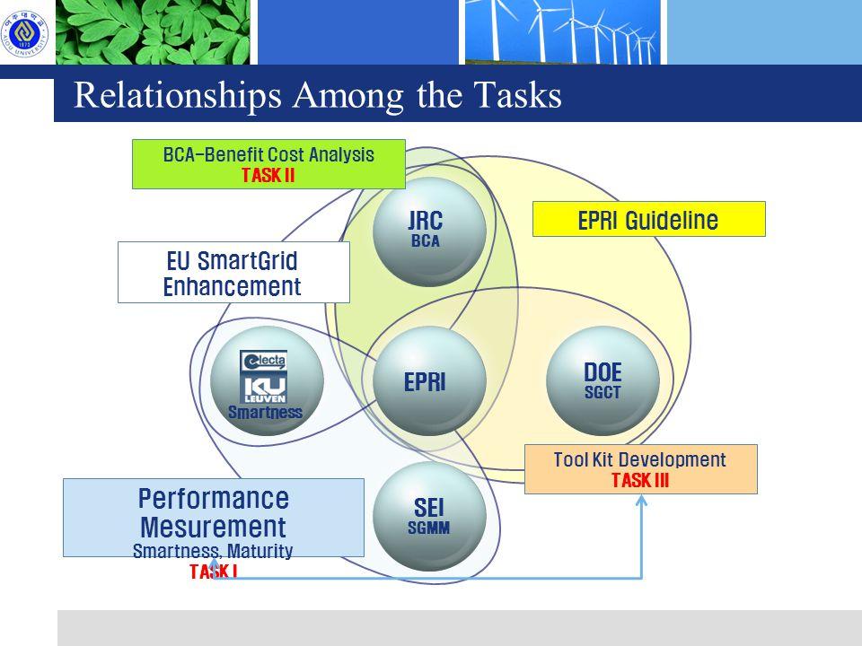 Relationships Among the Tasks EPRI DOE SGCT JRC BCA SEI SGMM Tool Kit Development TASK III EU SmartGrid Enhancement Smartness Performance Mesurement Smartness, Maturity TASK I EPRI Guideline BCA-Benefit Cost Analysis TASK II