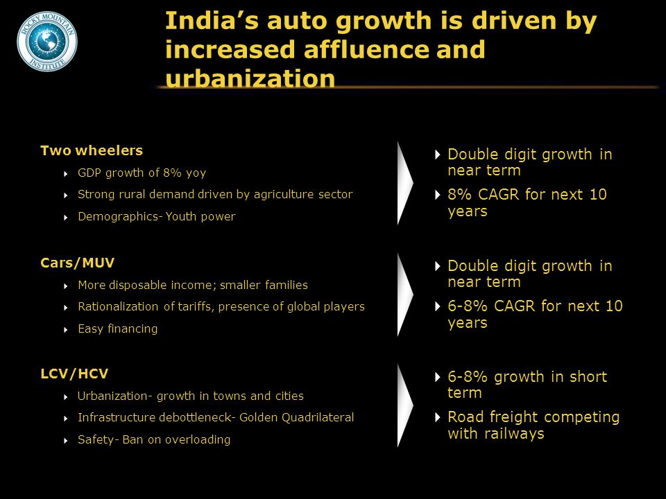 India's auto growth is driven by increased affluence and urbanization  Double digit growth in near term  8% CAGR for next 10 years Two wheelers  GDP growth of 8% yoy  Strong rural demand driven by agriculture sector  Demographics- Youth power  Double digit growth in near term  6-8% CAGR for next 10 years Cars/MUV  More disposable income; smaller families  Rationalization of tariffs, presence of global players  Easy financing  6-8% growth in short term  Road freight competing with railways LCV/HCV  Urbanization- growth in towns and cities  Infrastructure debottleneck- Golden Quadrilateral  Safety- Ban on overloading