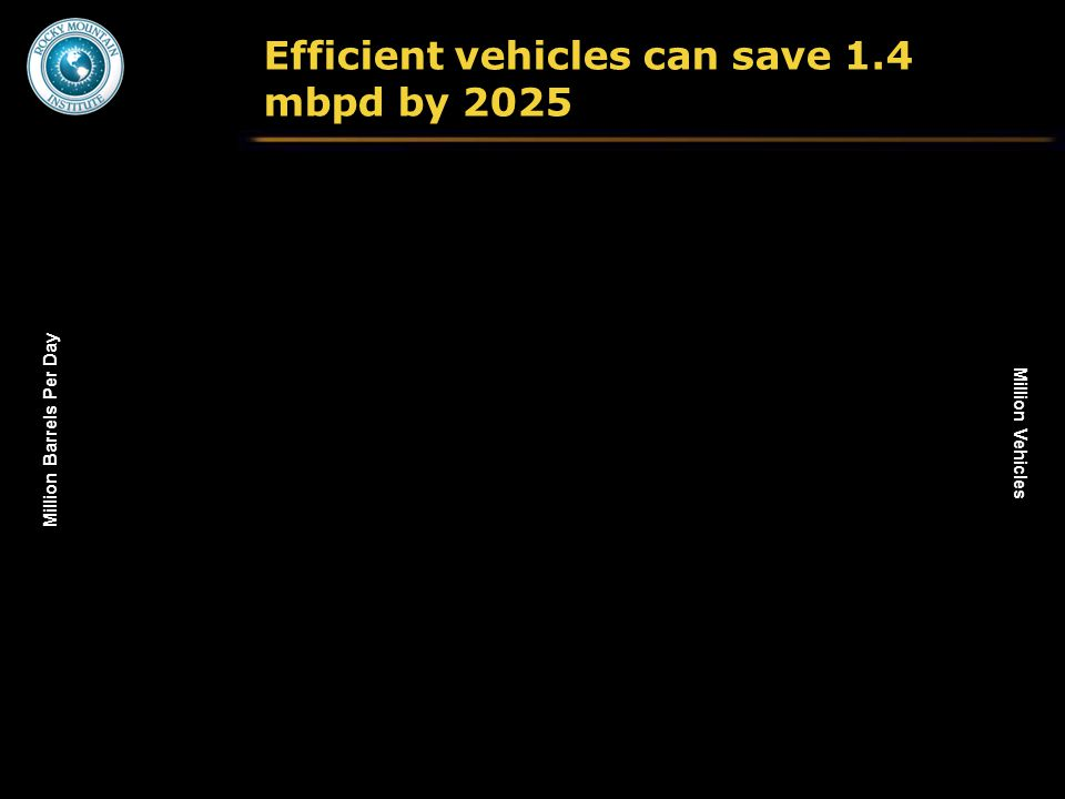 Efficient vehicles can save 1.4 mbpd by 2025 Million Barrels Per Day Million Vehicles