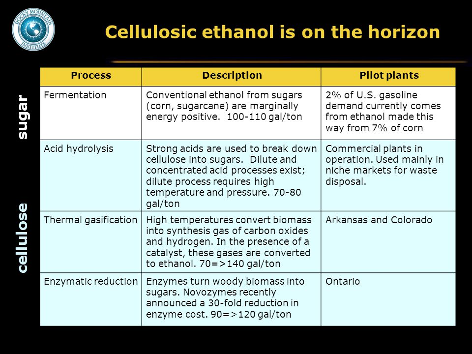 Cellulosic ethanol is on the horizon ProcessDescriptionPilot plants FermentationConventional ethanol from sugars (corn, sugarcane) are marginally energy positive.
