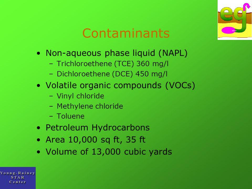 Contaminants Non-aqueous phase liquid (NAPL) –Trichloroethene (TCE) 360 mg/l –Dichloroethene (DCE) 450 mg/l Volatile organic compounds (VOCs) –Vinyl c