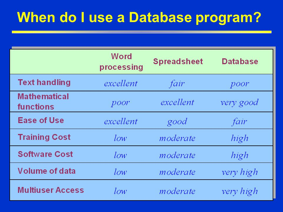 The Database System Environment  Hardware - physical devices  computer, peripherals, network devices  Software  DBMS (manages the database)  operating systems software (manages hardware & software)  application programs (user access and manipulate database)  People  system administrators (manage general operations)  database designers (architects of database structure)  database administrators (ensure the database is functioning)  systems analysts & programmers (design & implement database)  end users (use application programs)  Procedures - rules of the company governing use of data â Data you are here