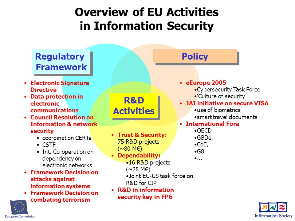 Overview of EU Activities in Information Security Regulatory Framework Regulatory Framework Policy eEurope 2005 Cybersecurity Task Force 'Culture of security' JAI initiative on secure VISA use of biometrics smart travel documents International Fora OECD GBDe, CoE, G8...