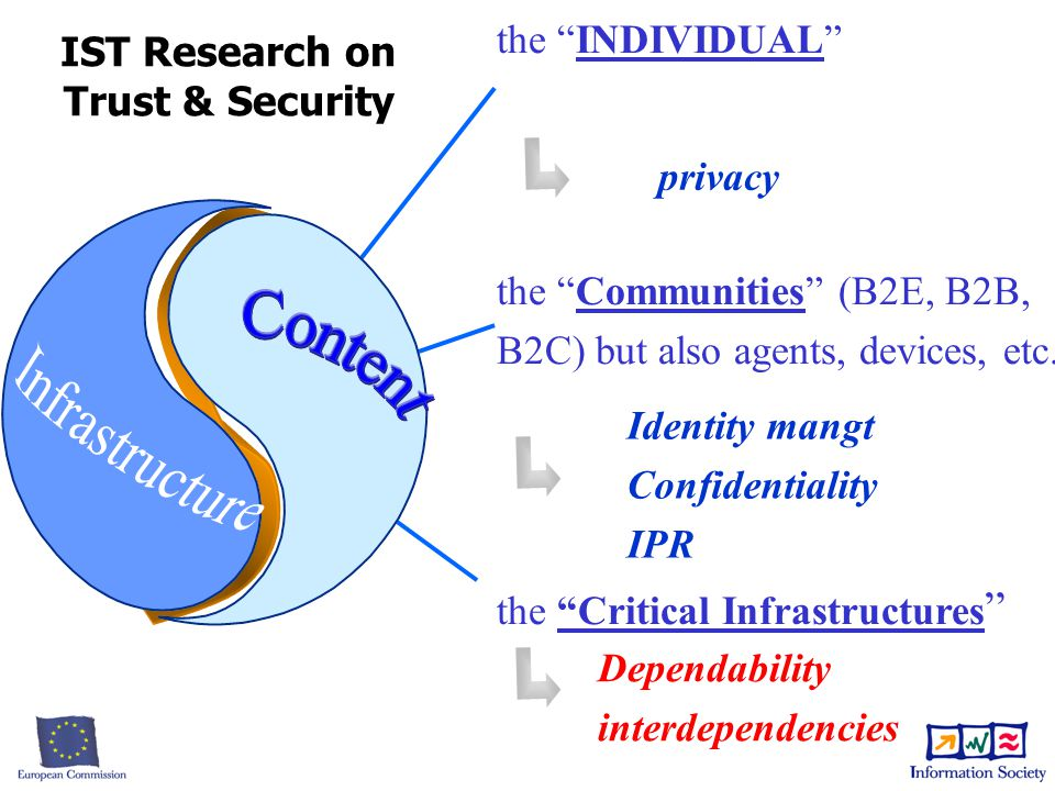 "the ""INDIVIDUAL"" the ""Communities"" (B2E, B2B, B2C) but also agents, devices, etc. the ""Critical Infrastructures "" privacy Identity mangt Confidentiali"