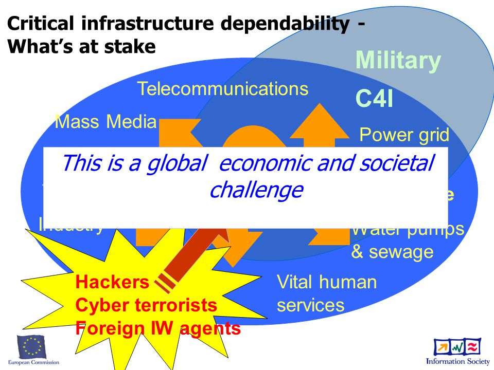 Transport Industry Telecommunications Military C4I Power grid Civil Defense Finance Information Infrastructures Vital human services Hackers Cyber terrorists Foreign IW agents Mass Media Water pumps & sewage This is a global economic and societal challenge Critical infrastructure dependability - What's at stake