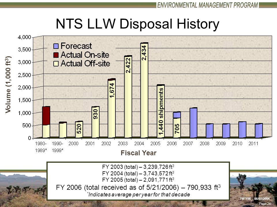 Page 24 79FY06 – 06/07/2006 NTS LLW Disposal History Volume (1,000 ft 3 ) 1,674 Fiscal Year 2,422 FY 2003 (total) – 3,239,726 ft 3 FY 2004 (total) – 3,743,572 ft 3 FY 2005 (total) – 2,091,771 ft 3 FY 2006 (total received as of 5/21/2006) – 790,933 ft 3 * Indicates average per year for that decade 520 930 1,440 shipments 2,434 705