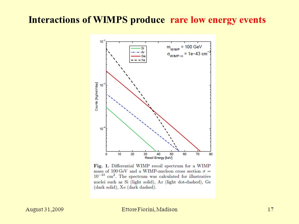 17 Interactions of WIMPS produce rare low energy events August 31,2009Ettore Fiorini, Madison