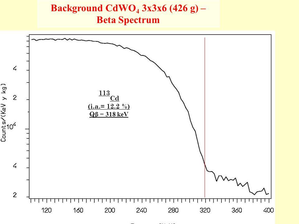 August 31,2009Ettore Fiorini, Madison70 Background CdWO 4 3x3x6 (426 g) – Beta Spectrum 113 Cd (i.a.= 12.2 %) Q β = 318 keV