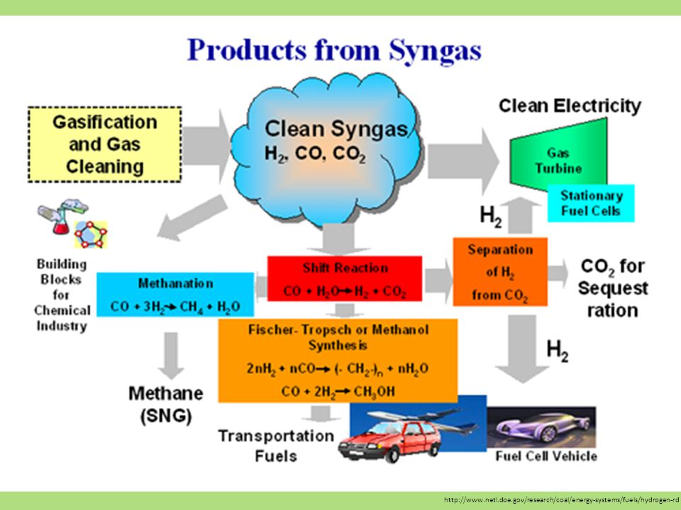 http://www.netl.doe.gov/research/coal/energy-systems/fuels/hydrogen-rd