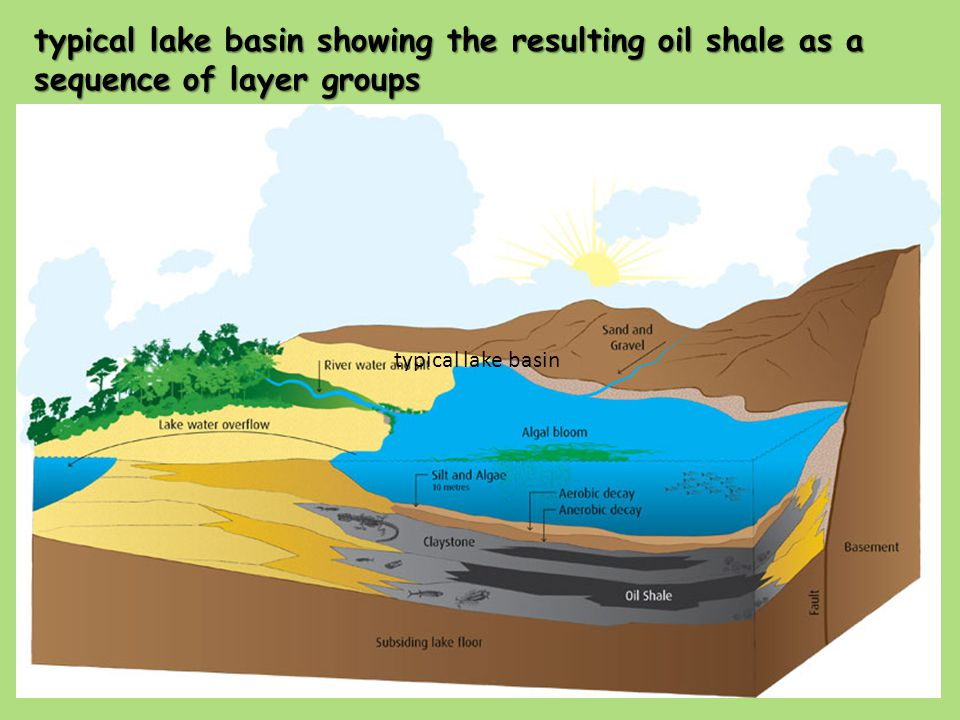 typical lake basin typical lake basin showing the resulting oil shale as a sequence of layer groups