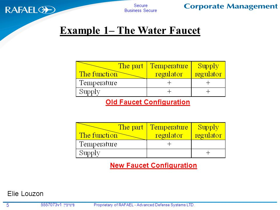 Secure Business Secure Proprietary of RAFAEL - Advanced Defense Systems LTD. סימוכין5557073v1 : 5 Example 1– The Water Faucet Old Faucet Configuration