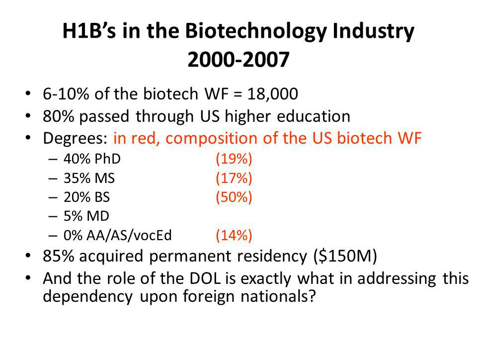 H1B's in the Biotechnology Industry 2000-2007 6-10% of the biotech WF = 18,000 80% passed through US higher education Degrees: in red, composition of the US biotech WF – 40% PhD (19%) – 35% MS (17%) – 20% BS (50%) – 5% MD – 0% AA/AS/vocEd(14%) 85% acquired permanent residency ($150M) And the role of the DOL is exactly what in addressing this dependency upon foreign nationals?