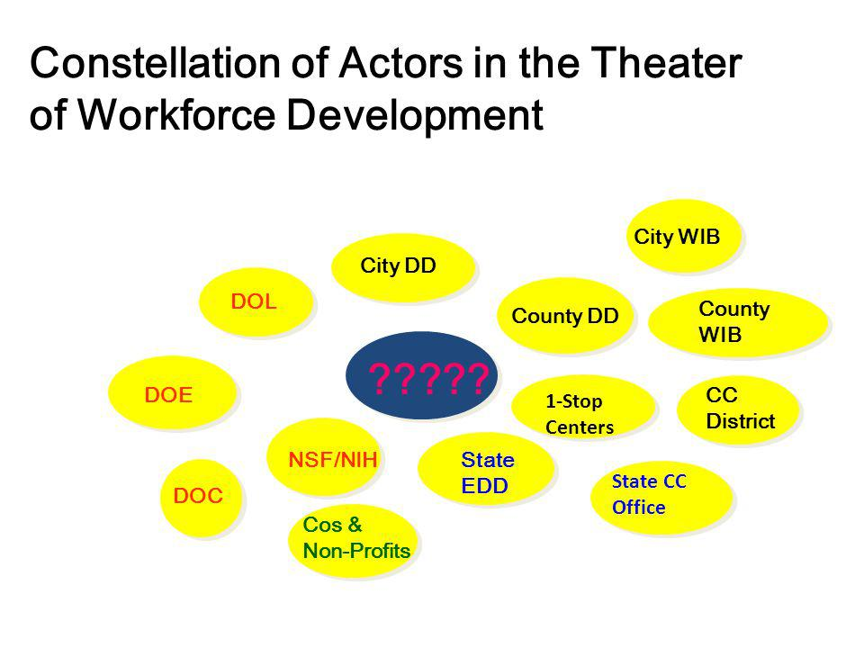 Constellation of Actors in the Theater of Workforce Development ????? County DD NSF/NIH DOL City DD State EDD CC District 1-Stop Centers 1-Stop Center