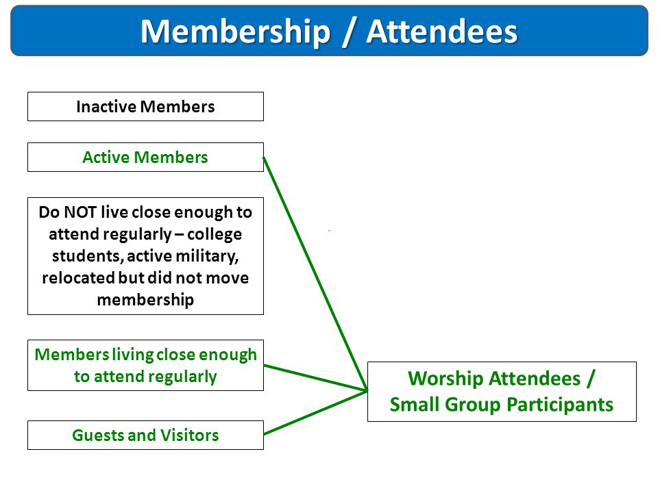Membership / Attendees Inactive Members Members living close enough to attend regularly Do NOT live close enough to attend regularly – college student