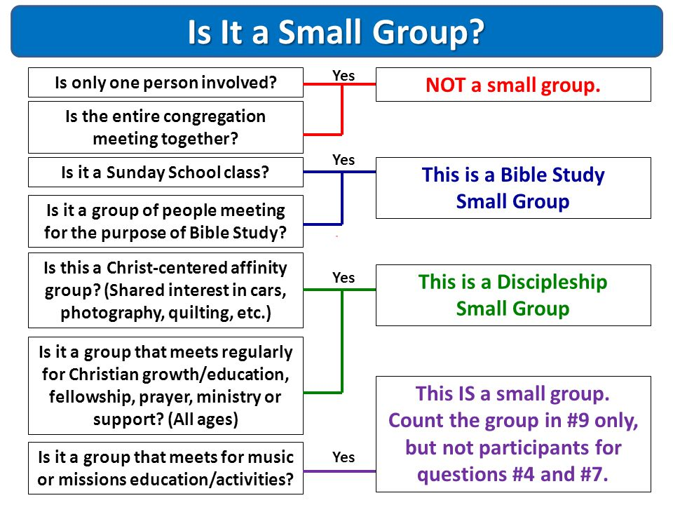 Is It a Small Group? Is only one person involved? Is it a Sunday School class? Is it a group of people meeting for the purpose of Bible Study? Is it a