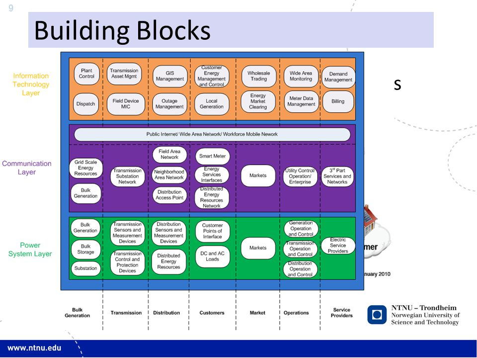 9 Building Blocks IEEE: Smart Grid 3 Fundamental Layers