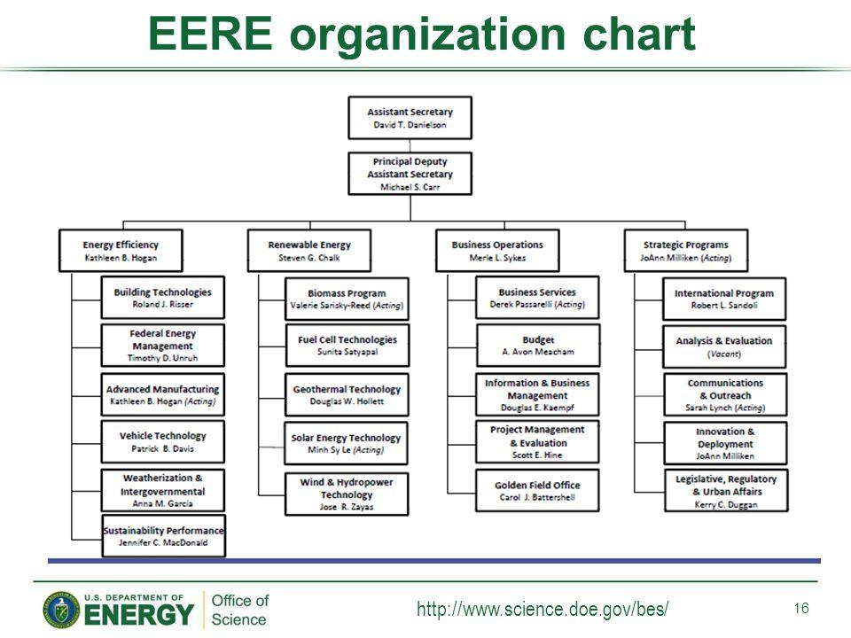 EERE organization chart http://www.science.doe.gov/bes/ 16