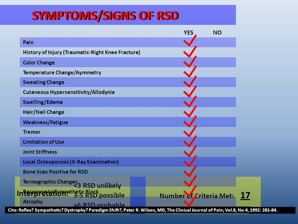 Interpretation: <3 RSD unlikely 3-5 RSD possible >6 RSD probable Number of Criteria Met: 17 SYMPTOMS/SIGNS OF RSD Pain History of Injury (Traumatic-Right Knee Fracture) Temperature Change/Aymmetry Response to Sympathetic Block Cutaneous Hypersensitivity/Allodynia Hair/Nail Change Tremor Joint Stiffness Bone Scan Positive for RSD Color Change Swelling/Edema Atrophy Termographic Changes Sweating Change Weakness/Fatigue Limitation of Use Local Osteoporosis (X-Ray Examination) YES NO Cite: Reflex.