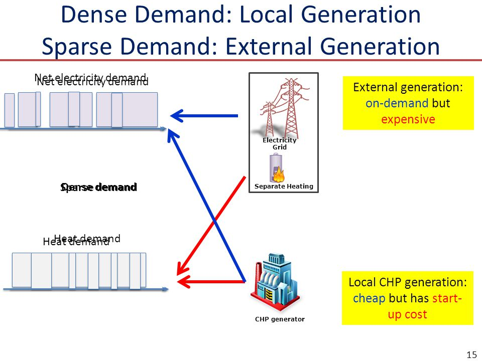 Dense Demand: Local Generation Sparse Demand: External Generation 15 CHP generator External generation: on-demand but expensive Local CHP generation: cheap but has start- up cost Electricity Grid Separate Heating Net electricity demand Heat demand Net electricity demand Heat demand Sparse demand Dense demand