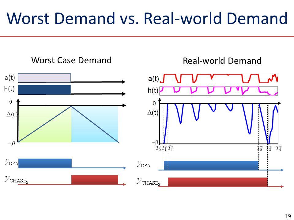 Worst Demand vs. Real-world Demand a(t) h(t) Worst Case Demand Real-world Demand 19