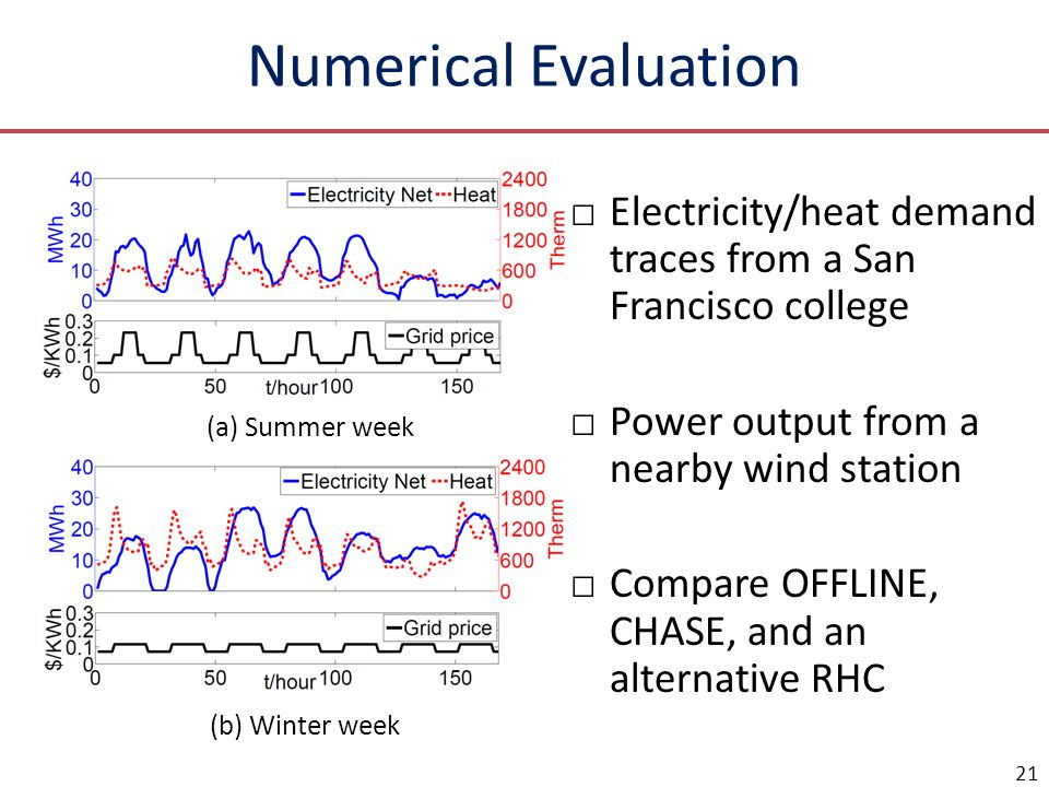 Numerical Evaluation □Electricity/heat demand traces from a San Francisco college □Power output from a nearby wind station □Compare OFFLINE, CHASE, an