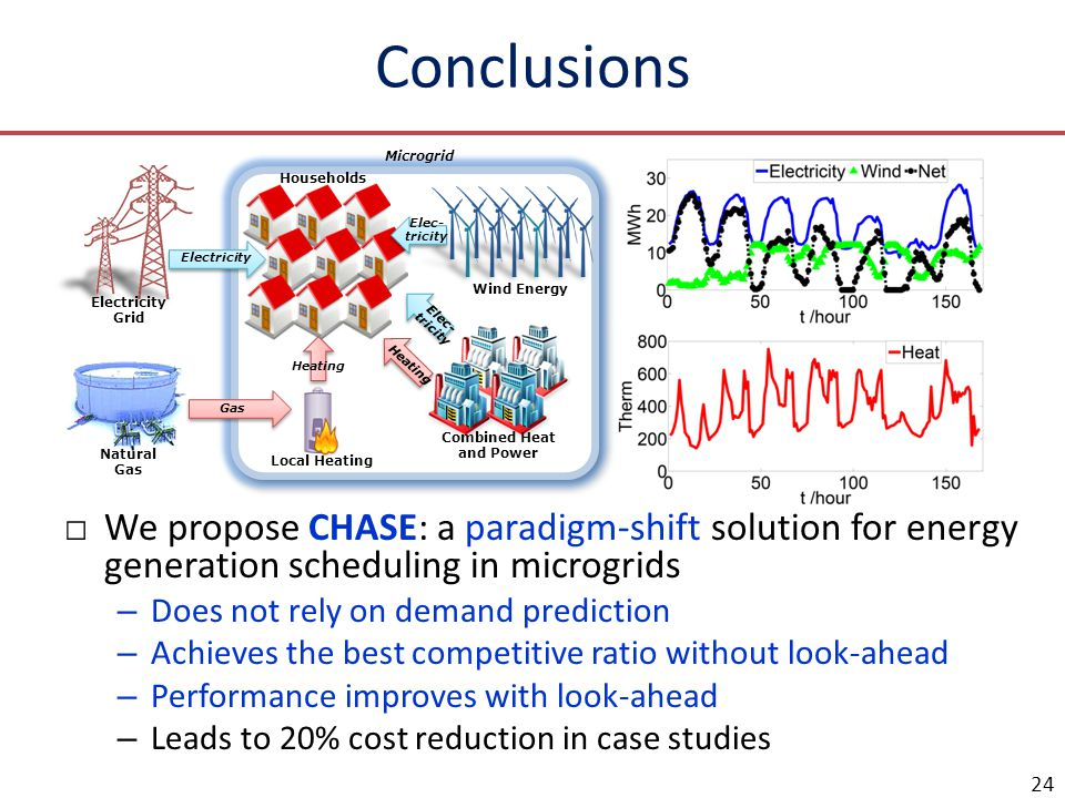 Conclusions □We propose CHASE: a paradigm-shift solution for energy generation scheduling in microgrids – Does not rely on demand prediction – Achieves the best competitive ratio without look-ahead – Performance improves with look-ahead – Leads to 20% cost reduction in case studies 24 Households Wind Energy Combined Heat and Power Local Heating Electricity Grid Natural Gas Microgrid Heating Elec- tricity Heating Electricity Gas
