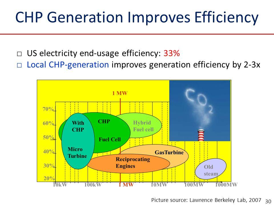 CHP Generation Improves Efficiency □US electricity end-usage efficiency: 33% □Local CHP-generation improves generation efficiency by 2-3x 30 Picture source: Lawrence Berkeley Lab, 2007