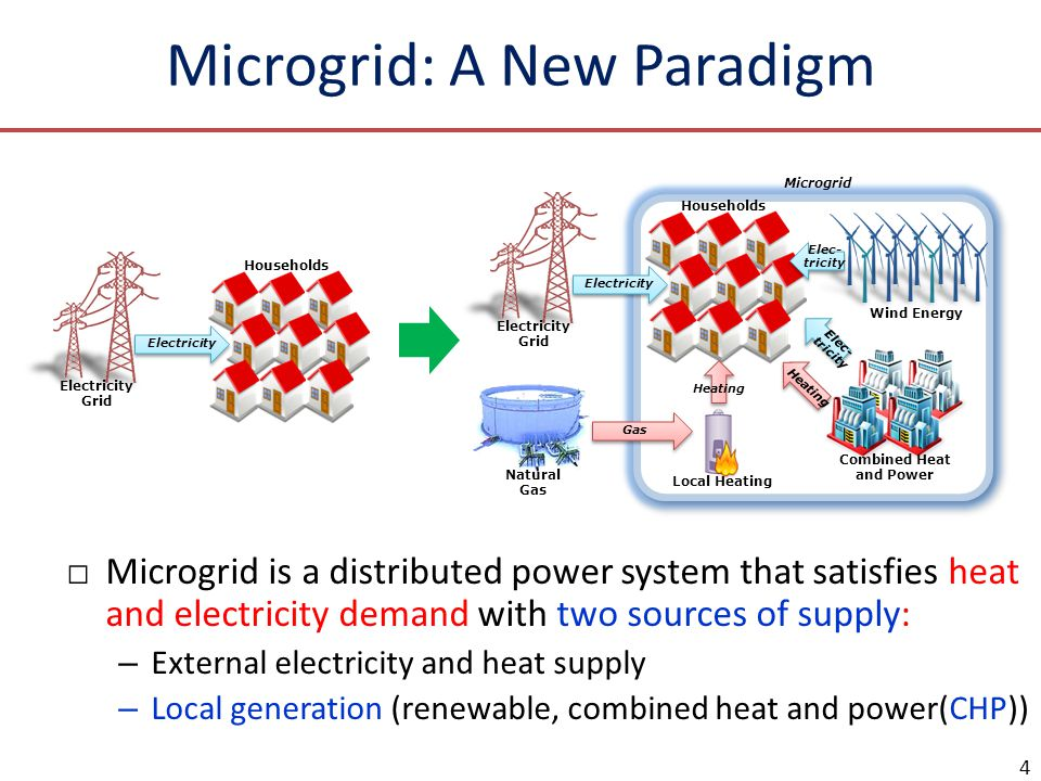 Microgrid: A New Paradigm □Microgrid is a distributed power system that satisfies heat and electricity demand with two sources of supply: – External e