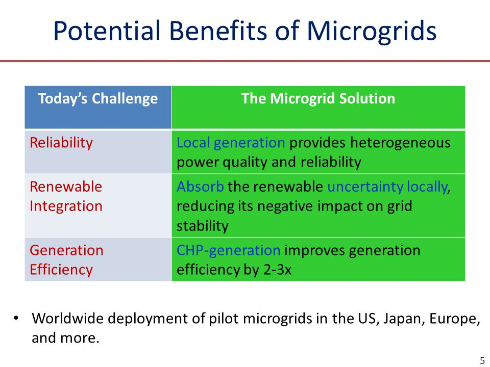 Potential Benefits of Microgrids Today's ChallengeThe Microgrid Solution ReliabilityLocal generation provides heterogeneous power quality and reliability Renewable Integration Absorb the renewable uncertainty locally, reducing its negative impact on grid stability Generation Efficiency CHP-generation improves generation efficiency by 2-3x 5 Worldwide deployment of pilot microgrids in the US, Japan, Europe, and more.