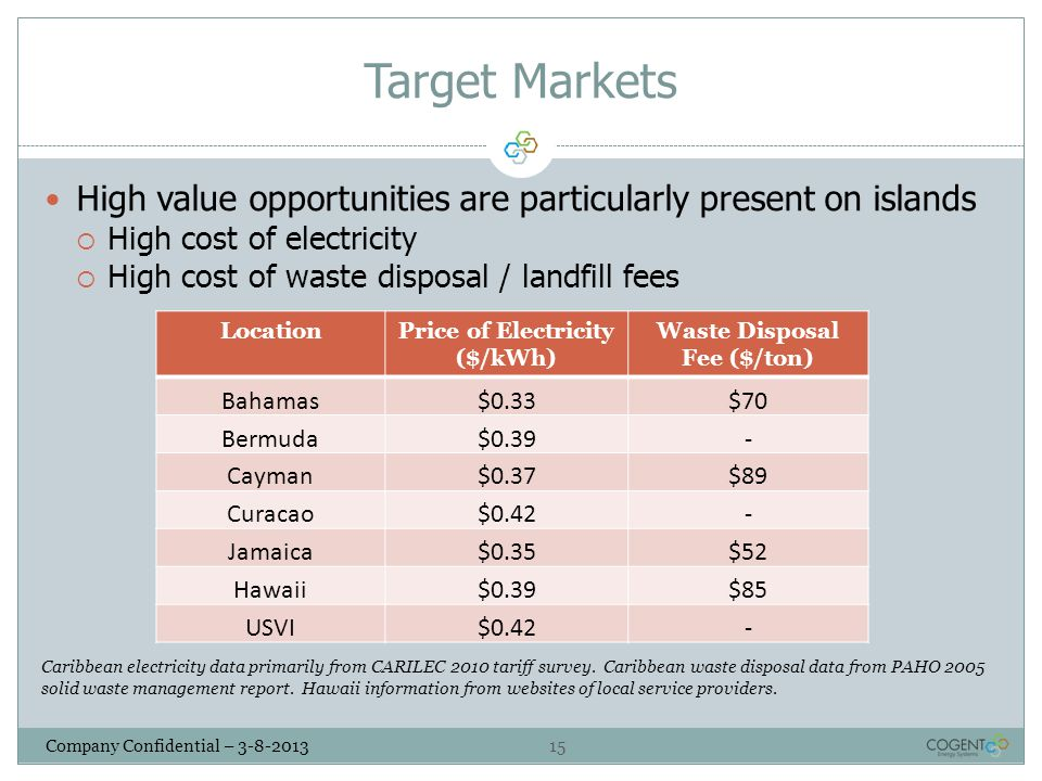 15 Company Confidential – 3-8-2013 Target Markets High value opportunities are particularly present on islands  High cost of electricity  High cost