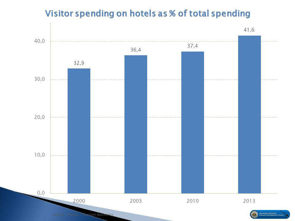 Source: Hawaii Tourism Authority Visitor spending on hotels as % of total spending