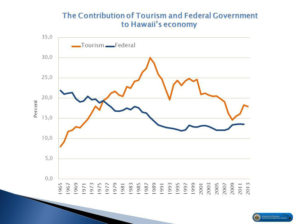 The Contribution of Tourism and Federal Government to Hawaii's economy