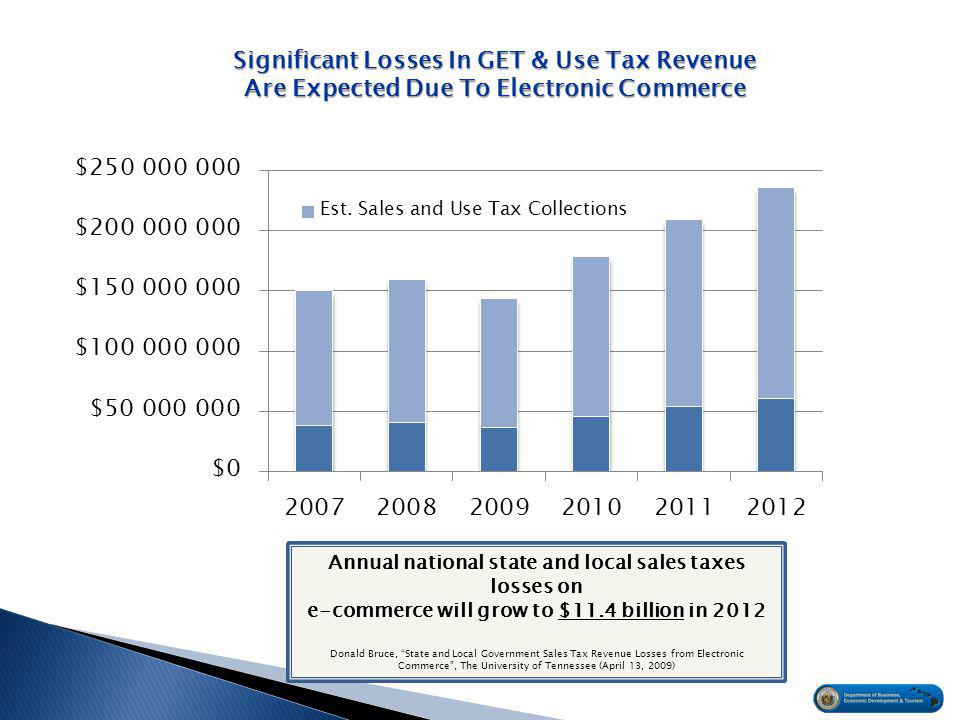 Significant Losses In GET & Use Tax Revenue Are Expected Due To Electronic Commerce Annual national state and local sales taxes losses on e-commerce will grow to $11.4 billion in 2012 Donald Bruce, State and Local Government Sales Tax Revenue Losses from Electronic Commerce , The University of Tennessee (April 13, 2009) NOT INCLUDED Substantial increases over time in acceptance of electronic commerce Adverse impact upon local businesses Loss of downstrea m revenue due to removing money from local economy (e.g.