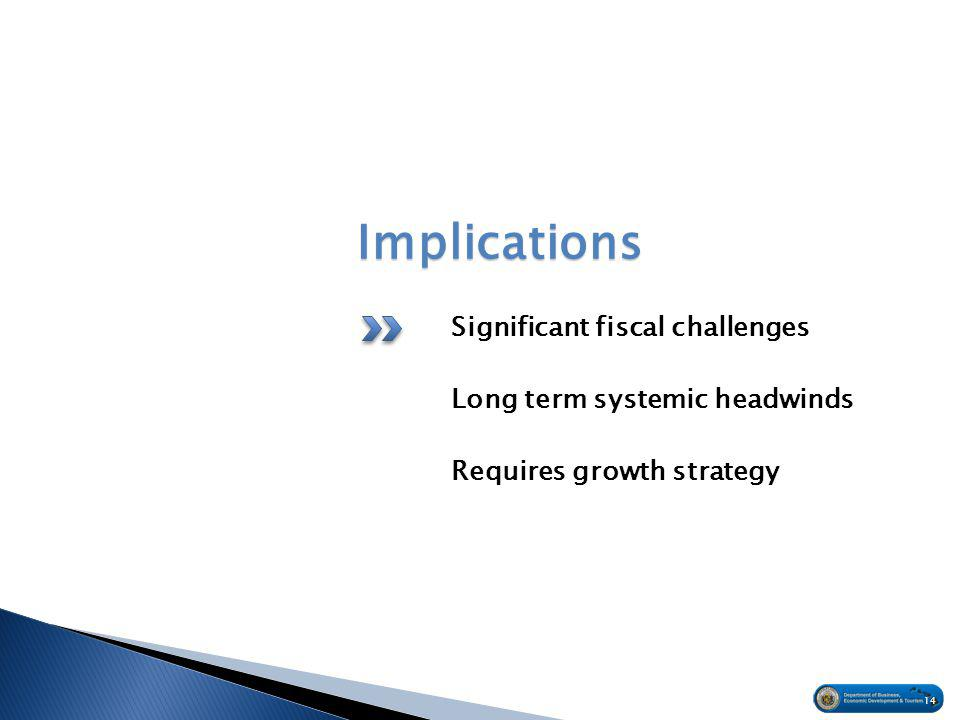 Implications Significant fiscal challenges Long term systemic headwinds Requires growth strategy 14
