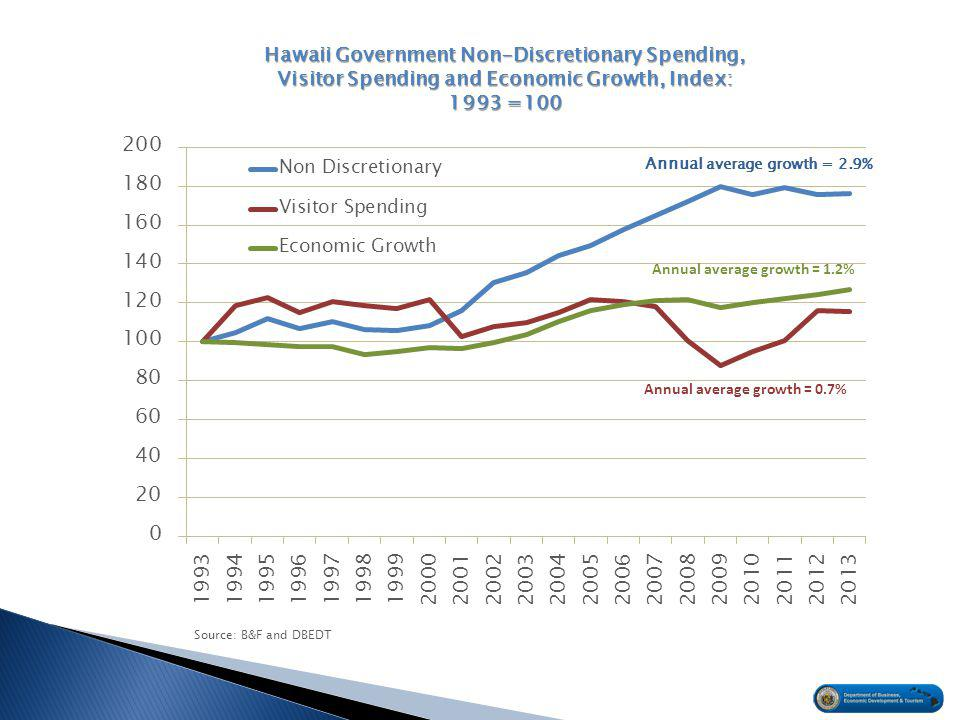 Hawaii Government Non-Discretionary Spending, Visitor Spending and Economic Growth, Index: 1993 =100 Source: B&F and DBEDT
