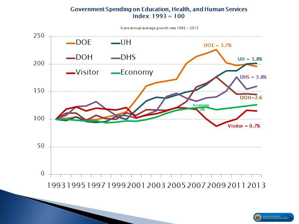 Government Spending on Education, Health, and Human Services Index: 1993 = 100 Economy =1.2% % are annual average growth rate 1993 - 2013