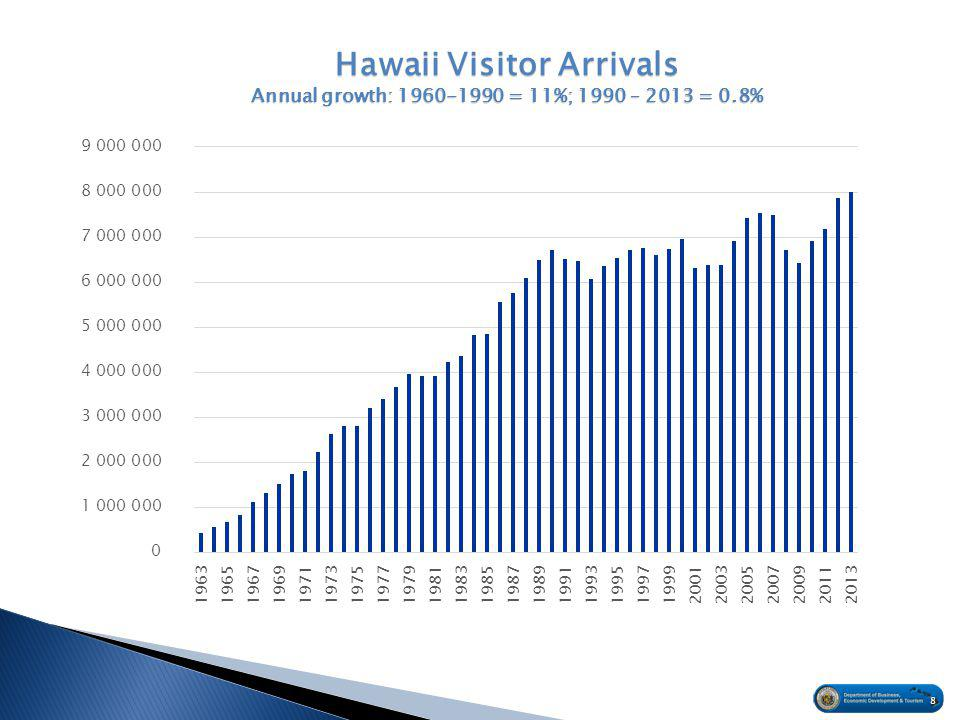 8 Hawaii Visitor Arrivals Annual growth: 1960-1990 = 11%; 1990 – 2013 = 0.8%