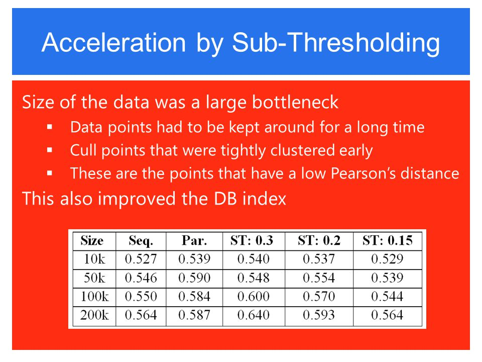 Acceleration by Sub-Thresholding Size of the data was a large bottleneck  Data points had to be kept around for a long time  Cull points that were tightly clustered early  These are the points that have a low Pearson's distance This also improved the DB index